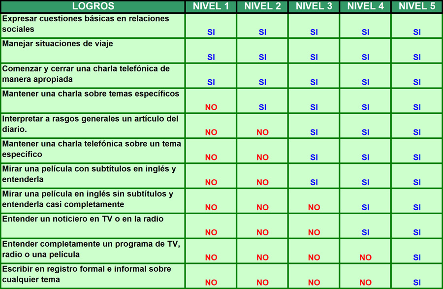 Ingles Para Empresas Zona Norte Donewise Cursos De Ingles In Company